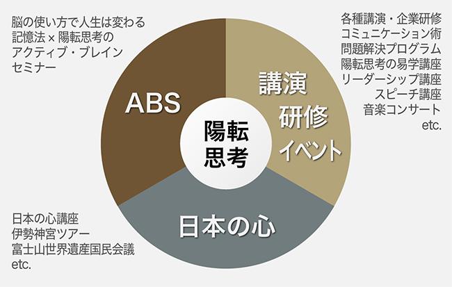 小田全宏の構成要素